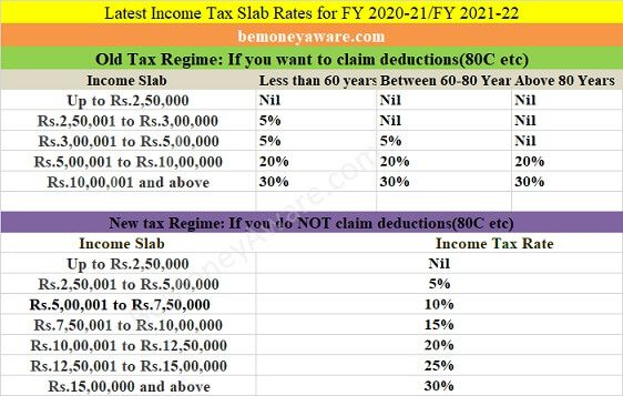 Income Tax Slabs for FY 2020-21 and FY 2021-22