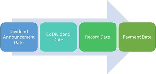 Dates associated with Dividend: Ex dividend date, record date