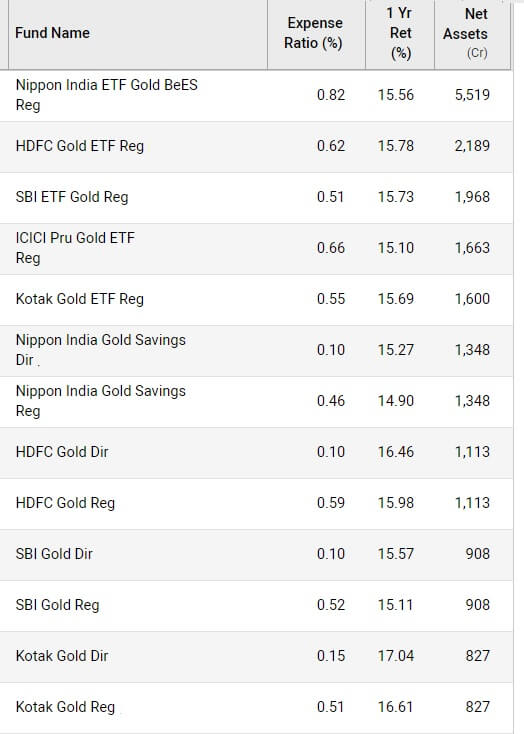 Comparing Gold ETF, Index, Mutual Funds