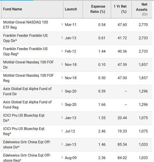 Comparing International Active funds, Index Funds and ETFS