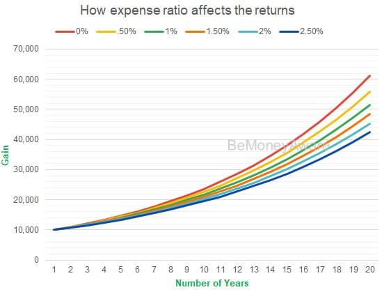 Warren Buffett bet: How expense ratio affects the returns from Mutual Funds in chart format
