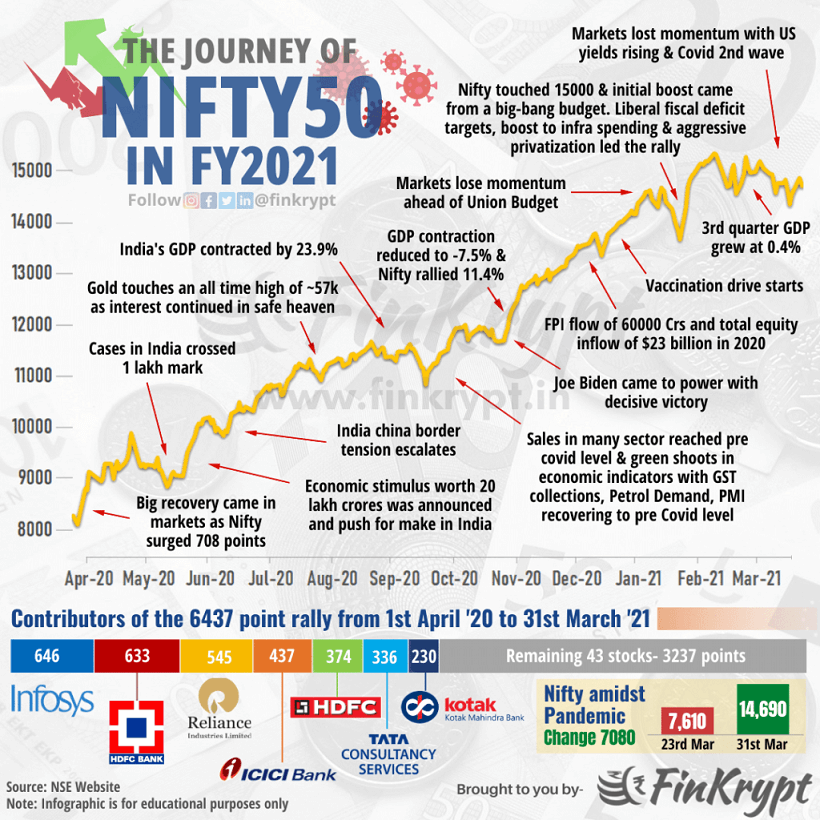 Journey of Nifty 50 in 2021