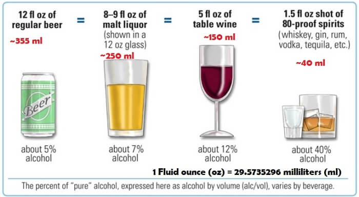 Alcohol content in Beer Wine