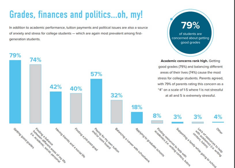 Pressure on College Students a survey