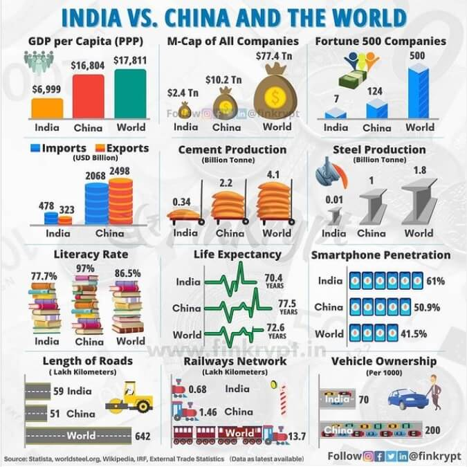 Some important parameters where we stand in world and China.