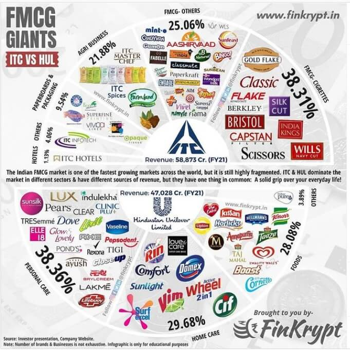 FMCG Giants: ITC vs HUL , Breakup of the consolidated revenue
