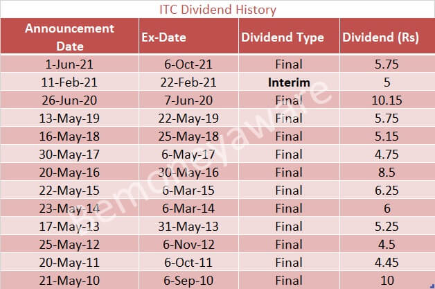 Dividend History of ITC: Interim and Final Dividend